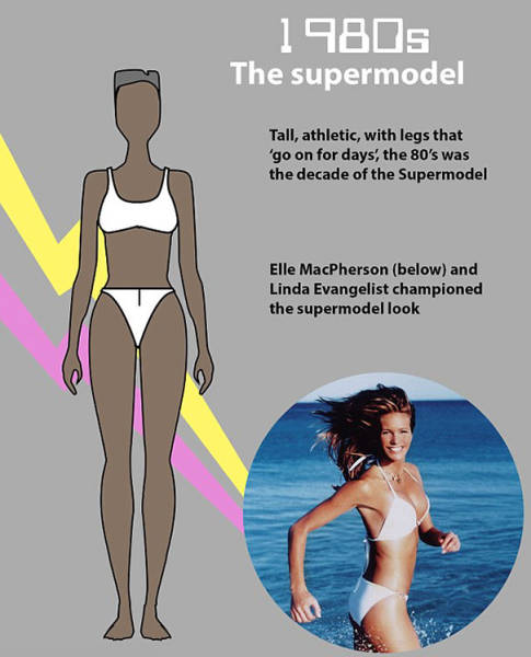 Ideas Of A Perfect Body For Women Have Changed Faster Than The Bodies Themselves
