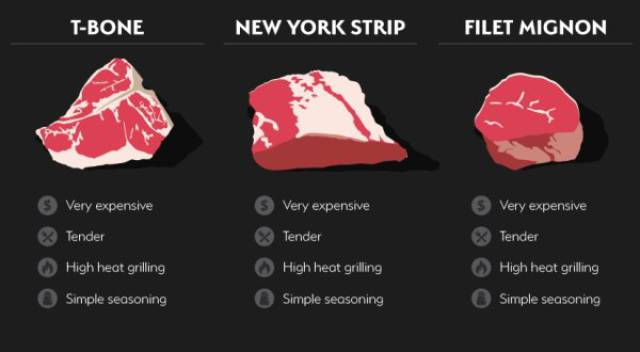 Here's How You Make Sure Your Steak Is The Best You Have Ever Tasted