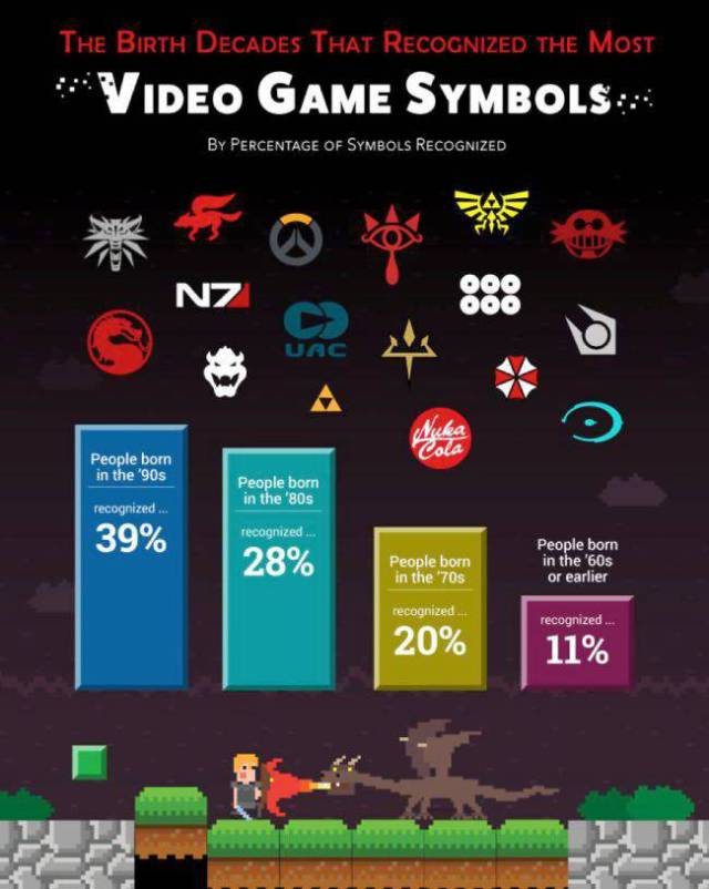 Some Interesting Stats About Pop Culture Logos And How Well Do We Know Them