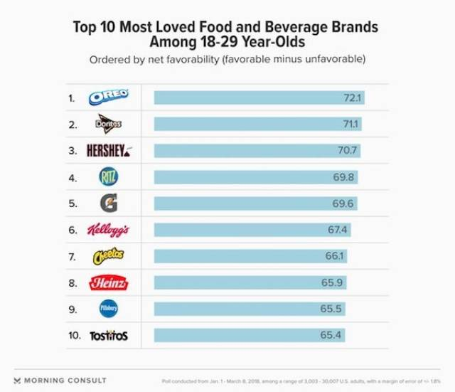 Which Food And Drink Brand Americans Love The Most