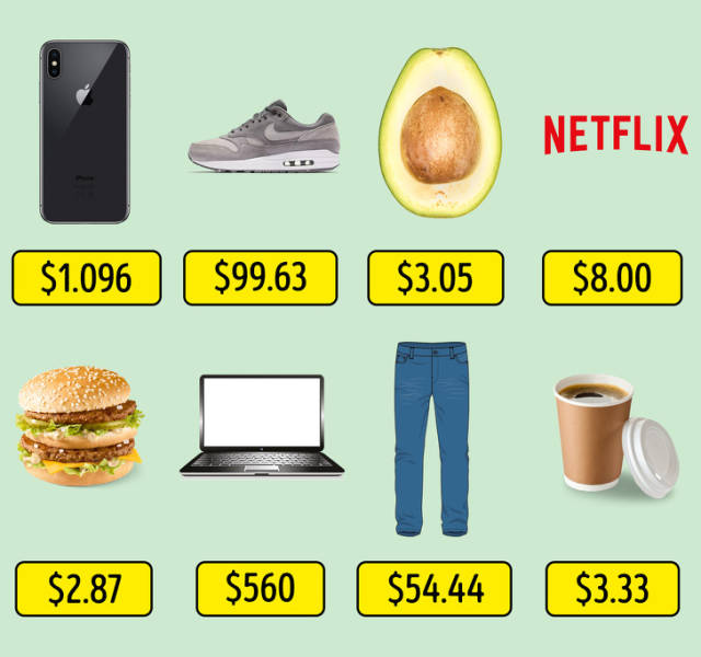 How Expensive It Is To Be A Trendy Youngster In Different Countries