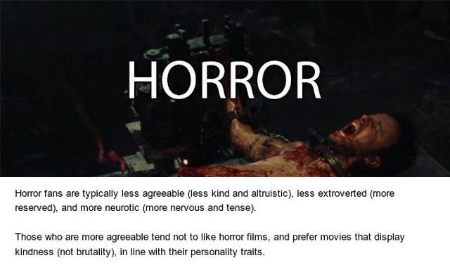 Your Favorite Movie Genre Can Say Some Things About You