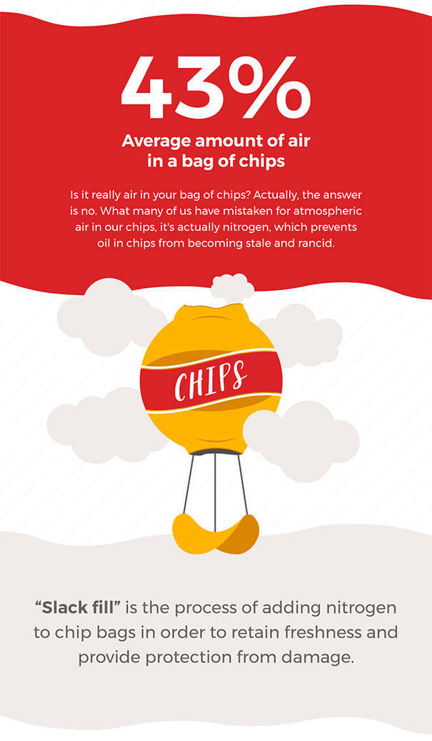 How Much Air You Are Actually Buying With Your Chips