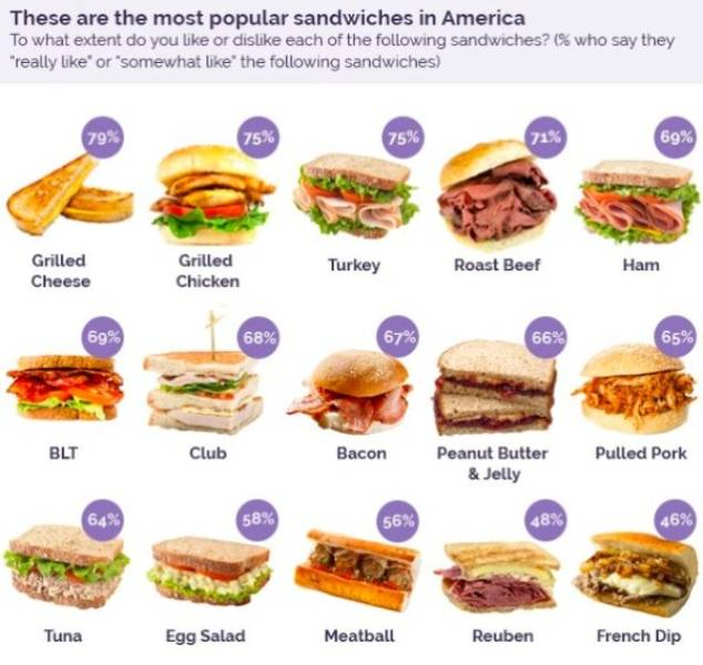 This Poll About The Best Sandwiches Can Lead To Riots In The US