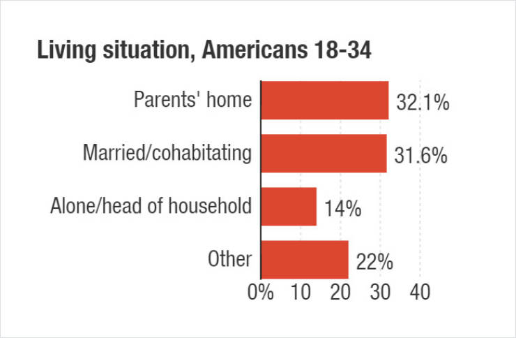 Here's Some Data About Young People Living With Their Parents In Different Countries