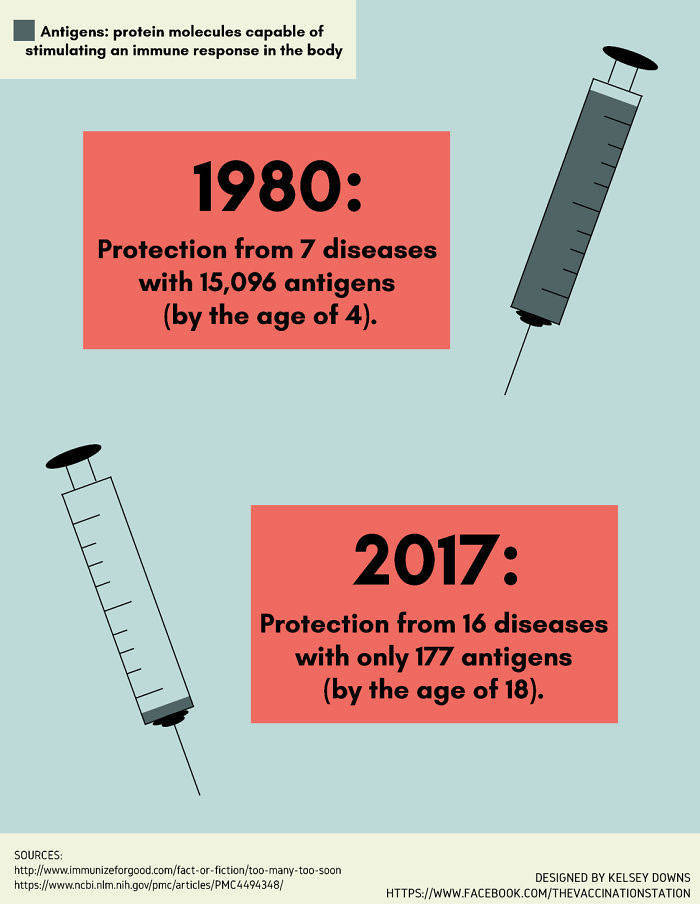 Someone Tries To Convince Anti-Vaxxers With A Series Of Scientific Posters