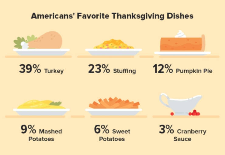 Thanksgiving 2019 In Numbers