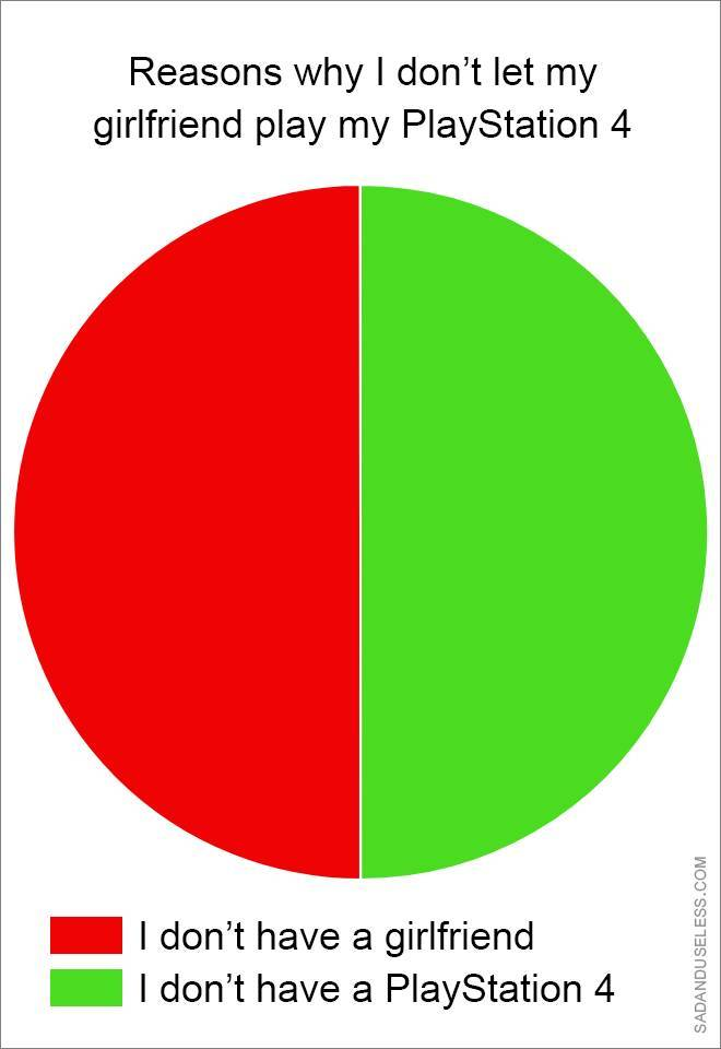 These Pie Charts Will Give You Some Really Important Knowledge