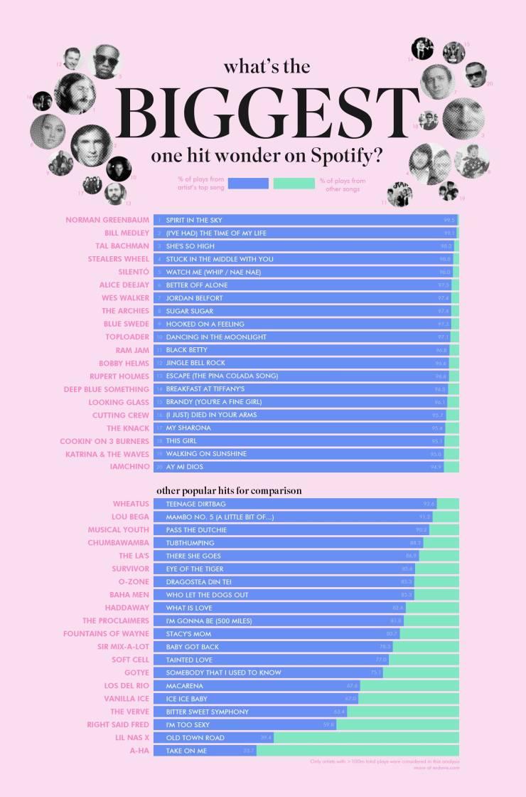 More Data! More Beautiful Data!