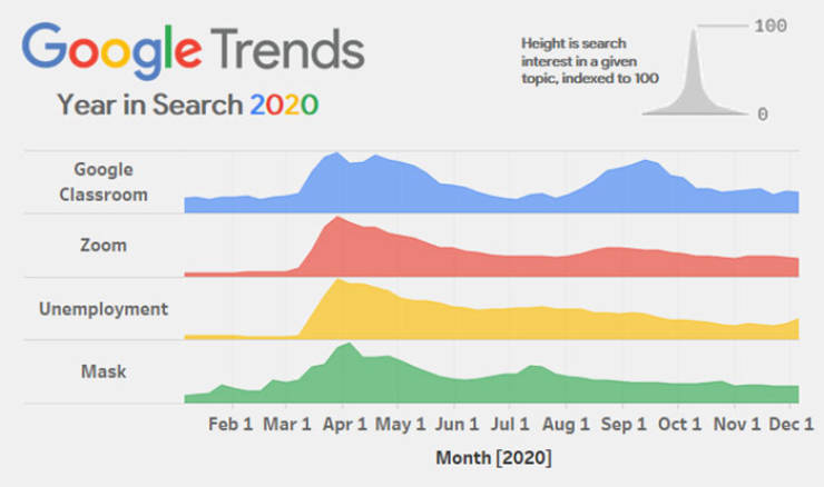 "2020 In ""Google"" Searches Pretty Much Sums Up This Year…"