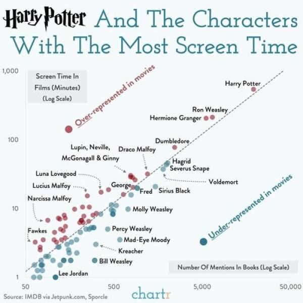 More Beautiful Data!