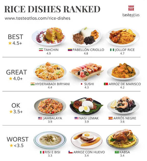 Popular Foods From Around The World, Ranked