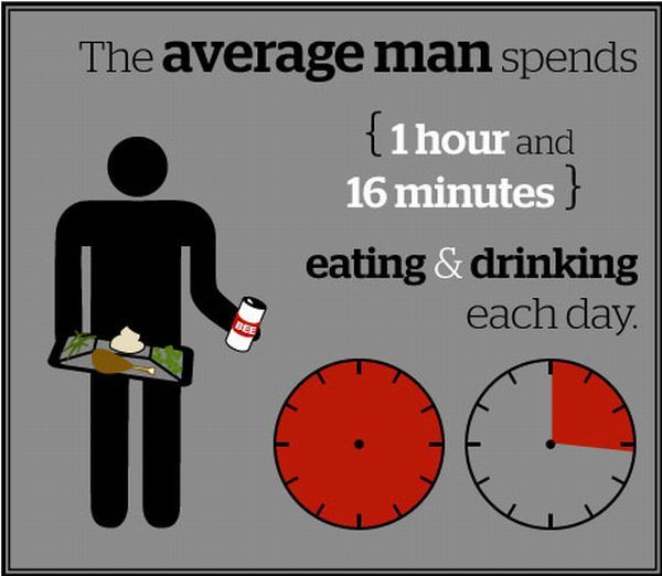 How the Average Man Spends His Day (13 pics)