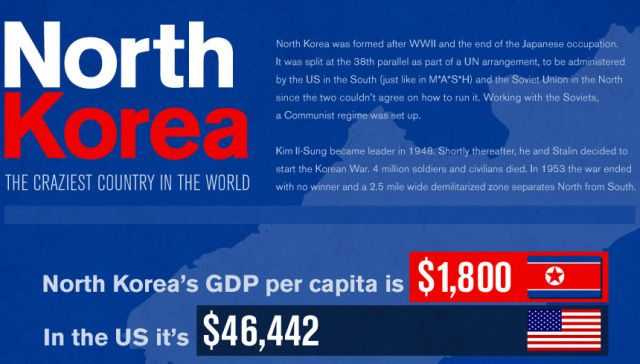 North Korea – the Craziest Country in the World