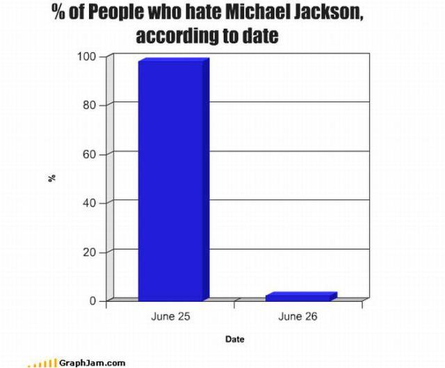 Hilarious Charts (35 pics)