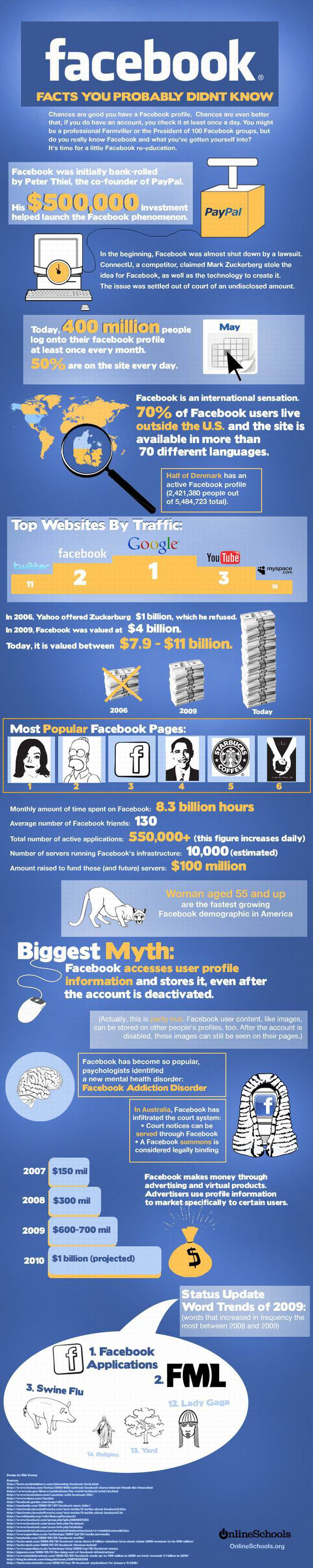 Everything about Facebook (1 pic)