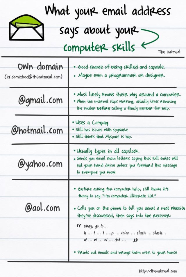 What Your Email Address Says About You and Your Computer Skills! (1 pic)