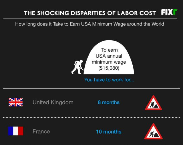 How Long Does It Take to Earn USA Minimum Wage around the World? (1 pic)