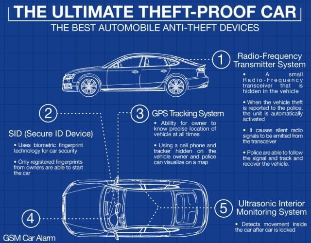 The Plans for a Theft Proof Automobile System (1 pic)