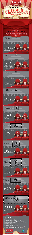 The Cinema Screen Evolution (1 pic)