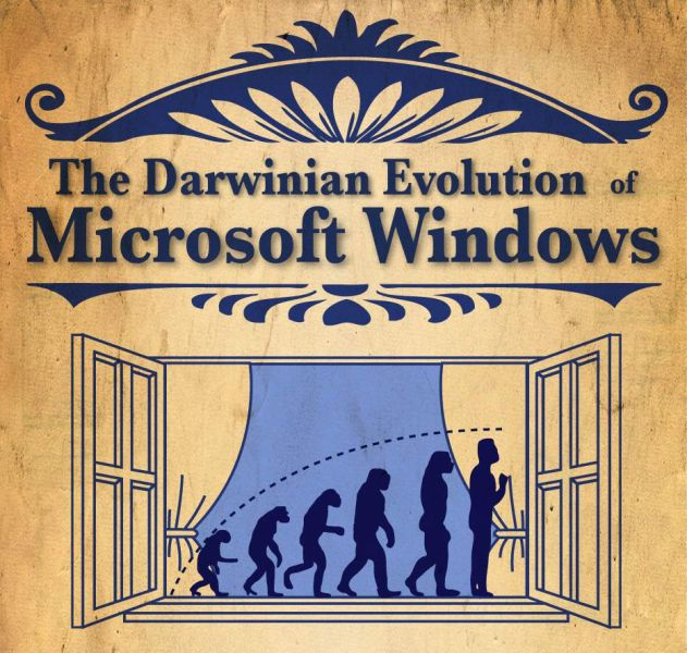 Evolution of Windows Image (1 pic)