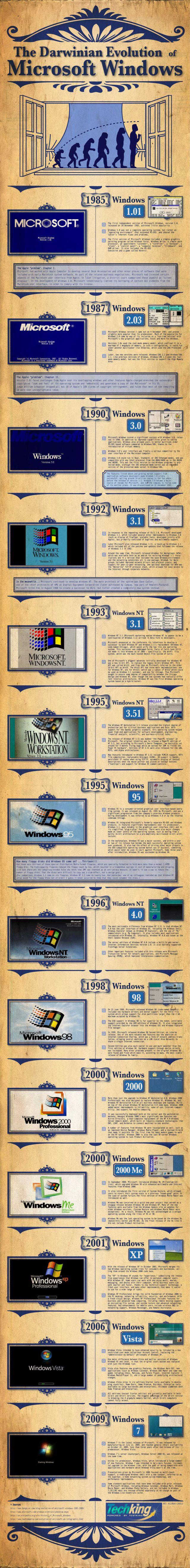 Evolution of Windows Image (1 pic)