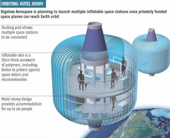 Uncanny Factoid: Hotels in Space