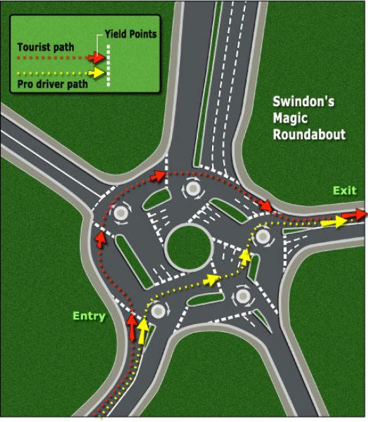 Around The Magic Roundabout
