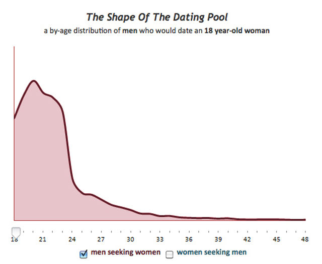 Charted Sex