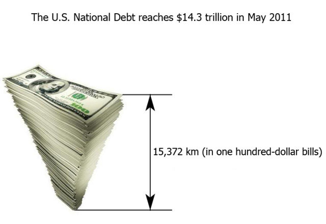 USA National Debt in Numbers