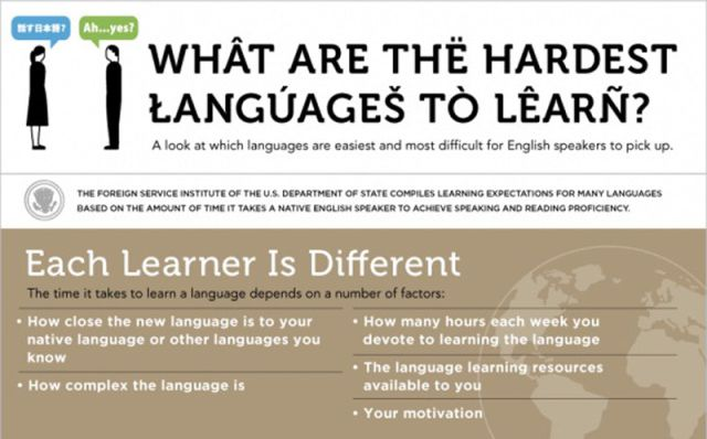 Studying Foreign Languages from A to Z
