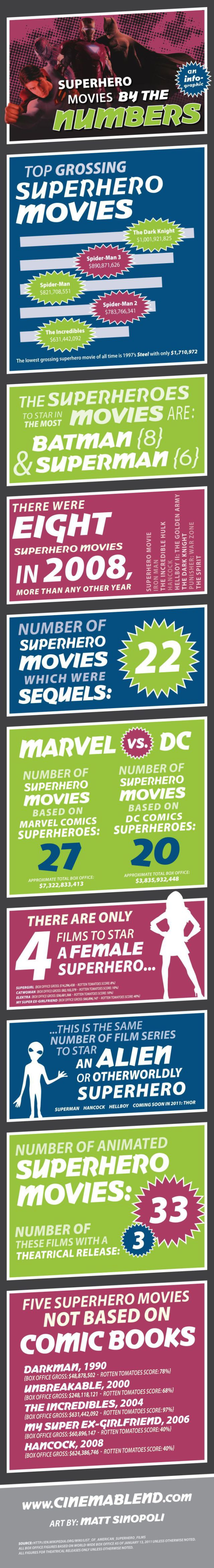 Superhero Movie Ratings