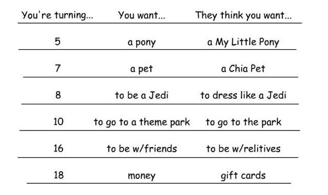 Your Viewpoint vs Parents