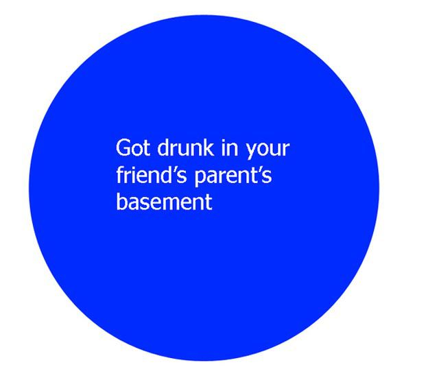 Your Viewpoint vs Parents