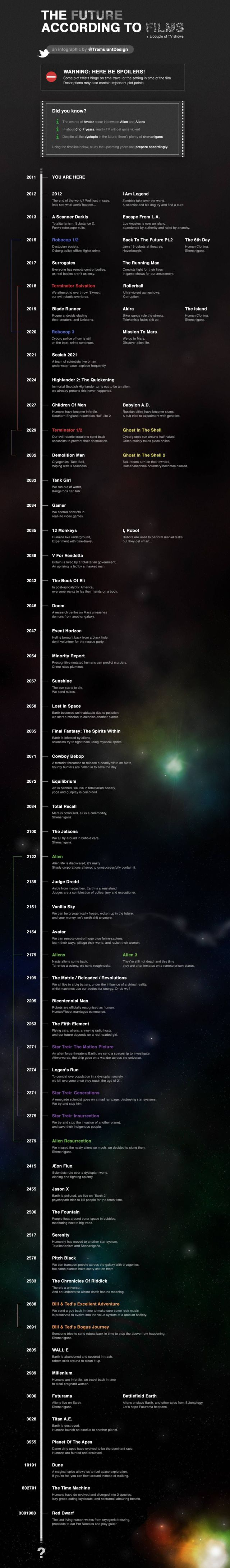 Timeline of Our Future According to Sci-Fi Films and TV Shows
