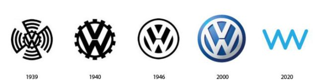 Well-Known Logos: from Past to the Future