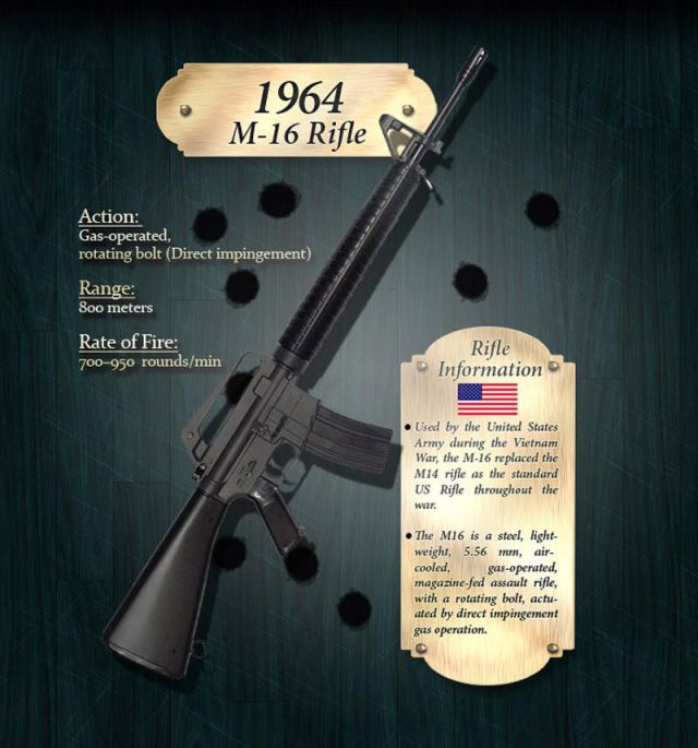 How the Rifle Evolved Through Years