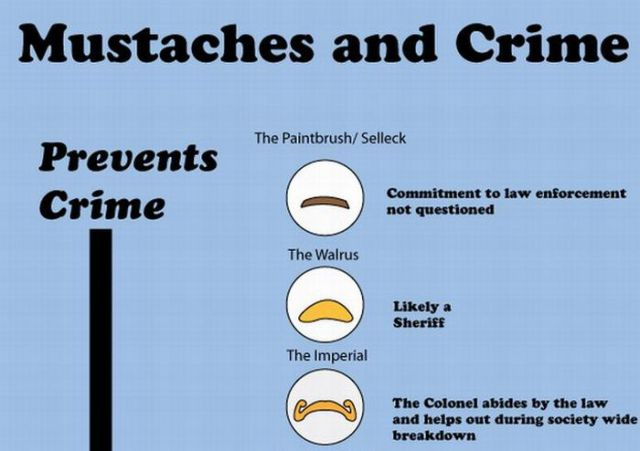 How Mustaches Affect Crime