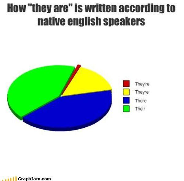 Hilarious Graphs