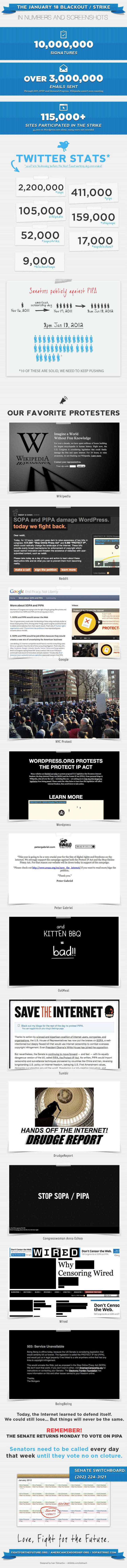 SOPA and PIPA Protest Facts