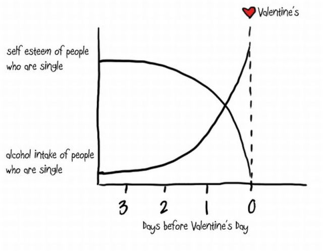 Fun Science: St. Valentine