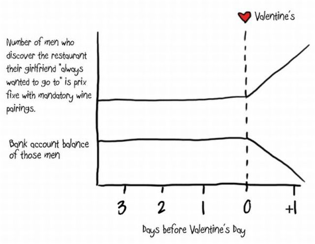Fun Science: St. Valentine
