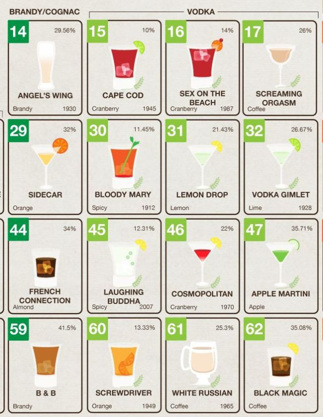 The Perfect Guide for College Drinking