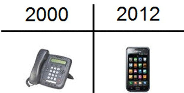 The Gadgets of 2000 vs. Today