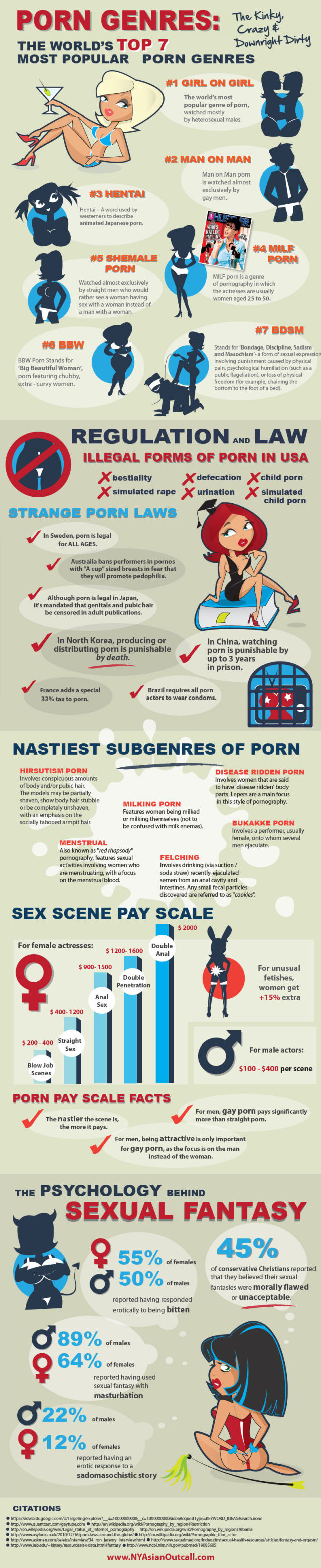 Curious Facts about Adult Movie Industry