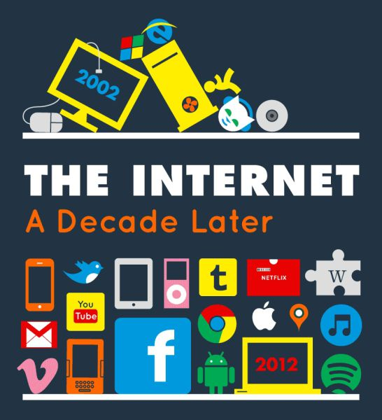 How the Internet Has Changed over a Decade