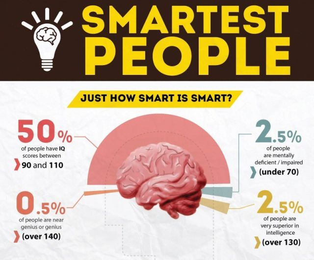 The Smartest People in the World
