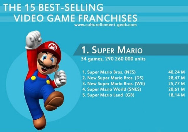 The Best-Selling Video Game Franchises Ever