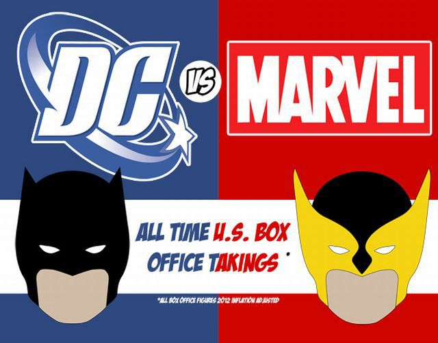 Marvel Vs. DC At The U.S. Box Office [INFOGRAPHIC]