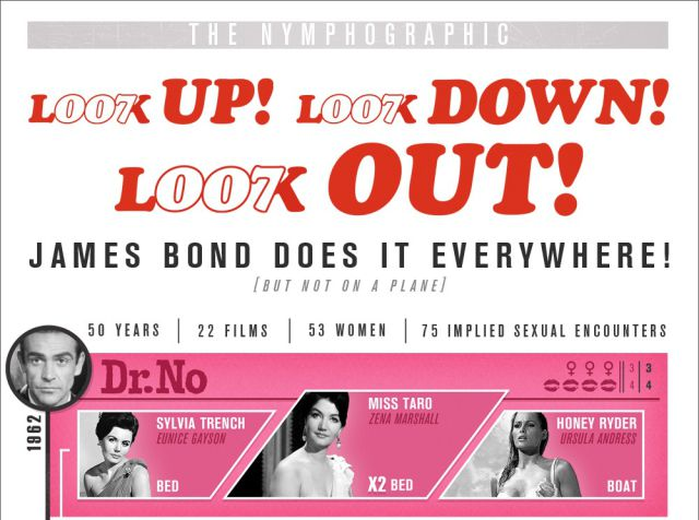 An Infographic on James Bond's MANY Sexual Encounters